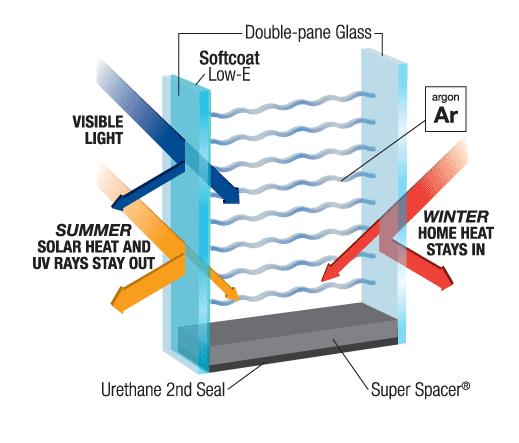 عملکرد شیشه های Low-E
